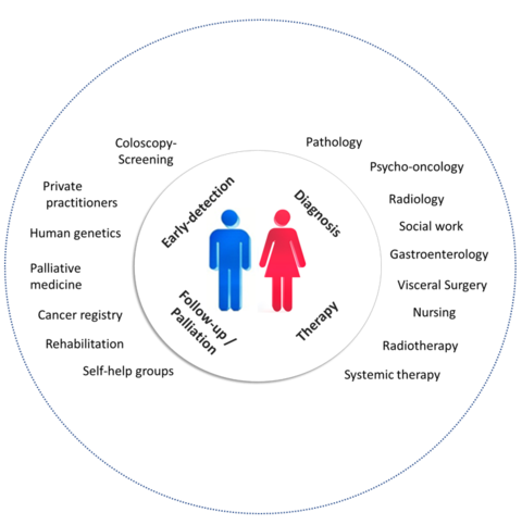 Colorectal Cancer Network